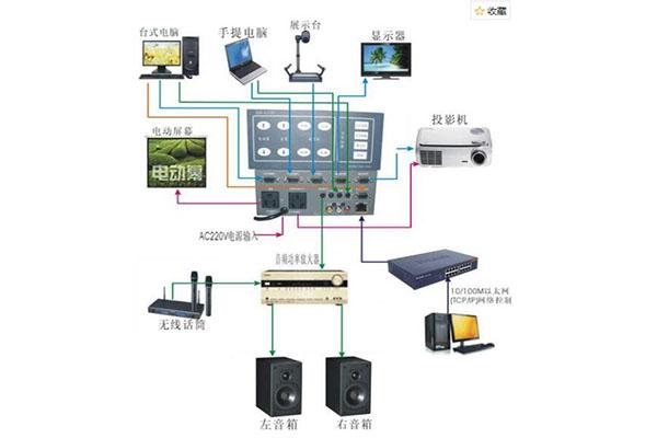音视频工程