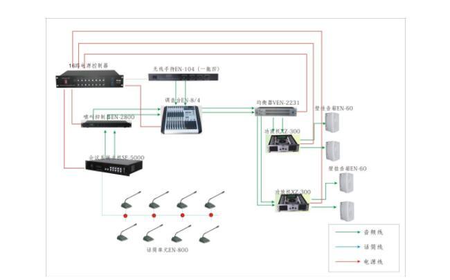 如何使用会议室音响设备扬声器的双功率放大器